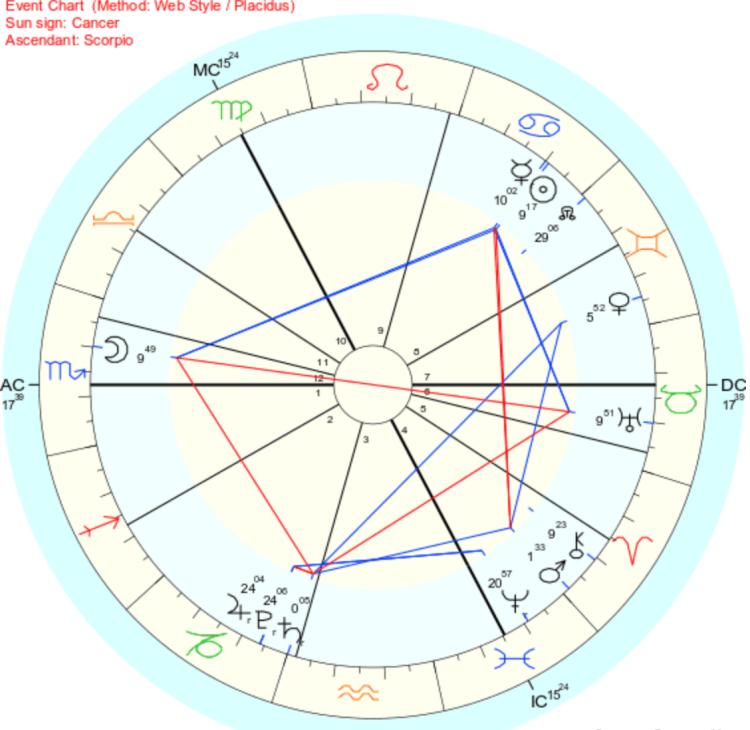 blickfång av himlavalvet du ser -Neptune, Solen och Månen alla placerade i vattenstjärntecken och bildar en Grand Trine, eller den harmoniska Triangeln